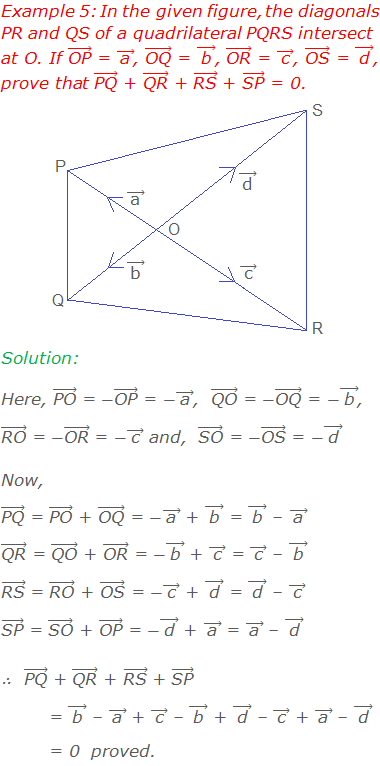"""Example 5: In the given figure, the diagonals PR and QS of a quadrilateral PQRS intersect at O. If (""""OP"""" ) ⃗ = ( """"a""""  ) ⃗, (""""OQ"""" ) ⃗ = ( """"b""""  ) ⃗, (""""OR"""" ) ⃗ = ( """"c""""  ) ⃗, (""""OS"""" ) ⃗ = ( """"d""""  ) ⃗, prove that (""""PQ"""" ) ⃗ + (""""QR"""" ) ⃗ + (""""RS"""" ) ⃗ + (""""SP"""" ) ⃗ = 0. Solution: Here, (""""PO"""" ) ⃗ = -(""""OP"""" ) ⃗ = -( """"a""""  ) ⃗,  (""""QO"""" ) ⃗ = -(""""OQ"""" ) ⃗ = -( """"b""""  ) ⃗,  (""""RO"""" ) ⃗ = -(""""OR"""" ) ⃗ = -( """"c""""  ) ⃗ and,  (""""SO"""" ) ⃗ = -(""""OS"""" ) ⃗ = -( """"d""""  ) ⃗ Now, (""""PQ"""" ) ⃗ = (""""PO"""" ) ⃗ + (""""OQ"""" ) ⃗ = -( """"a""""  ) ⃗ + ( """"b""""  ) ⃗ = ( """"b""""  ) ⃗ – ( """"a""""  ) ⃗ (""""QR"""" ) ⃗ = (""""QO"""" ) ⃗ + (""""OR"""" ) ⃗ = -( """"b""""  ) ⃗ + ( """"c""""  ) ⃗ = ( """"c""""  ) ⃗ – ( """"b""""  ) ⃗ (""""RS"""" ) ⃗ = (""""RO"""" ) ⃗ + (""""OS"""" ) ⃗ = -( """"c""""  ) ⃗ + ( """"d""""  ) ⃗ = ( """"d""""  ) ⃗ – ( """"c""""  ) ⃗ (""""SP"""" ) ⃗ = (""""SO"""" ) ⃗ + (""""OP"""" ) ⃗ = -( """"d""""  ) ⃗ + ( """"a""""  ) ⃗ = ( """"a""""  ) ⃗ – ( """"d""""  ) ⃗ ∴   (""""PQ"""" ) ⃗ + (""""QR"""" ) ⃗ + (""""RS"""" ) ⃗ + (""""SP"""" ) ⃗         = ( """"b""""  ) ⃗ – ( """"a""""  ) ⃗ + ( """"c""""  ) ⃗ – ( """"b""""  ) ⃗ + ( """"d""""  ) ⃗ – ( """"c""""  ) ⃗ + ( """"a""""  ) ⃗ – ( """"d""""  ) ⃗         = 0  proved."""