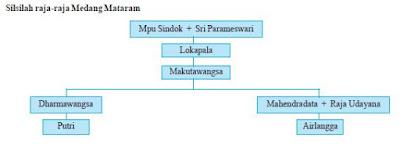Sumber Sejarah, Prasasti Peninggalan, Lokasi dan Silsilah Kerajaan Medang Kamulan (Mataram)