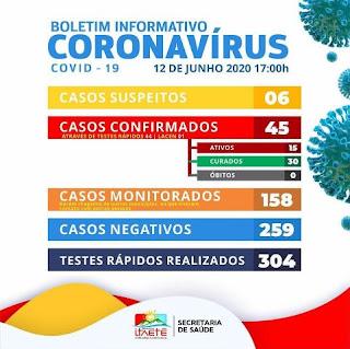 Boletim de coronavírus em Itaetê