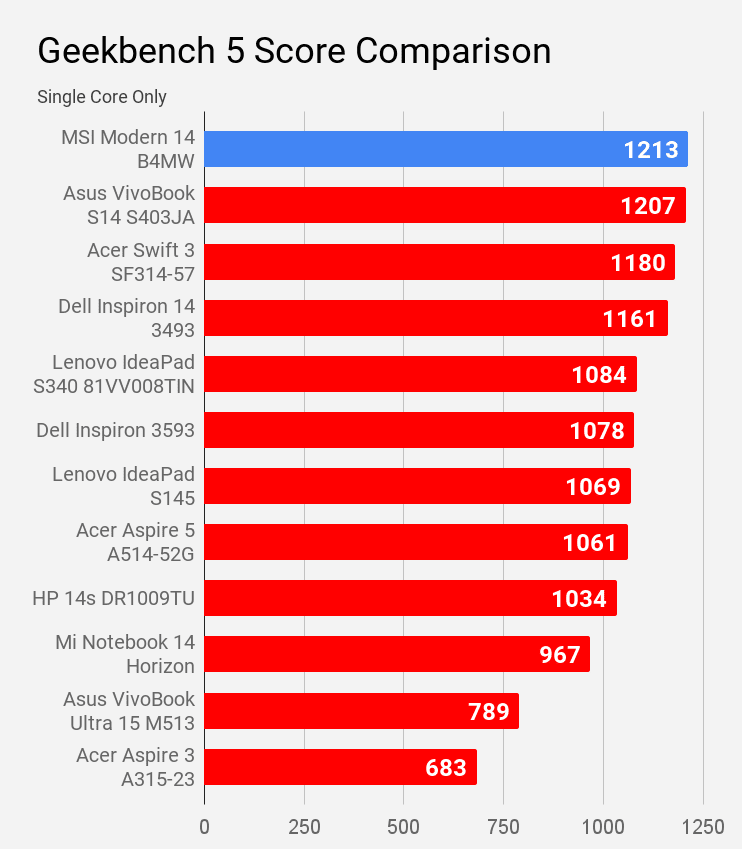Geekbench 5 single core score comparison with other laptops of price under Rs 60K.