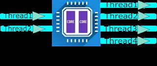 Hyperthreading - AMD Ryzen vs Intel