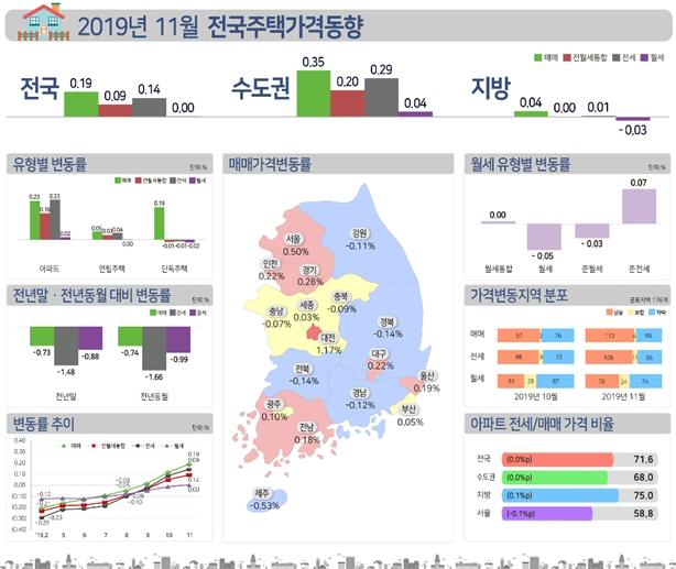 2019년11월 전국 주택종합 가격, 매매 0.19%, 전세 0.14% 상승