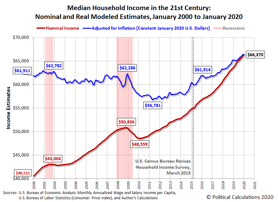 Median Household Income in the 21st Century: Nominal and Real Modeled Estimates, January 2000 to January 2020