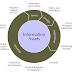Security Life Cycle- Kuasai Teknologi