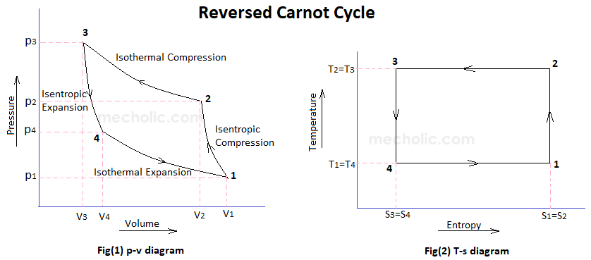 Reversed Carnot Cycle Pv And Ts Diagram: Heat Engine Vs Refrigerator Pv Diagram At Anocheocurrio.co