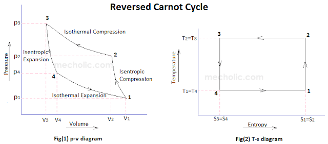 reversed Carnot cycle pv and Ts diagram