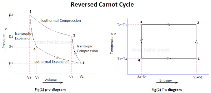 Why Is Carnot Cycle Not Possible In Heat Pump And Refrigerator?