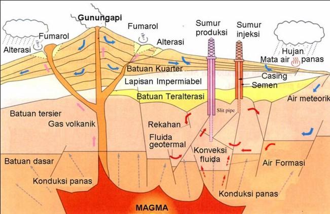 Potensi Geografis Indonesia Untuk Ketahanan Energi