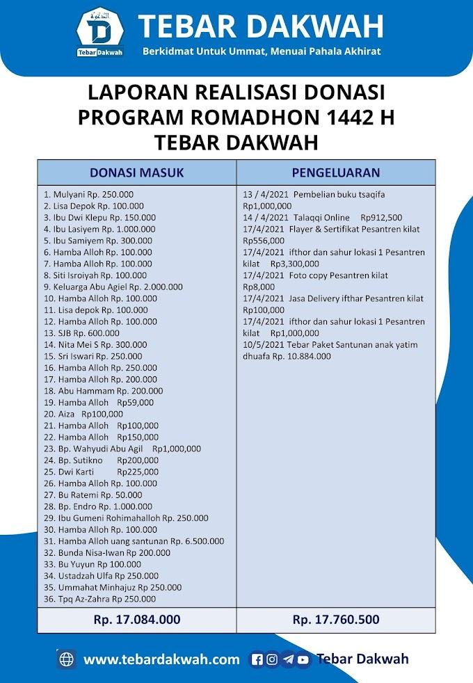 LAPORAN REALISASI DONASI PROGRAM ROMADHON 1442 H TEBAR DAKWAH