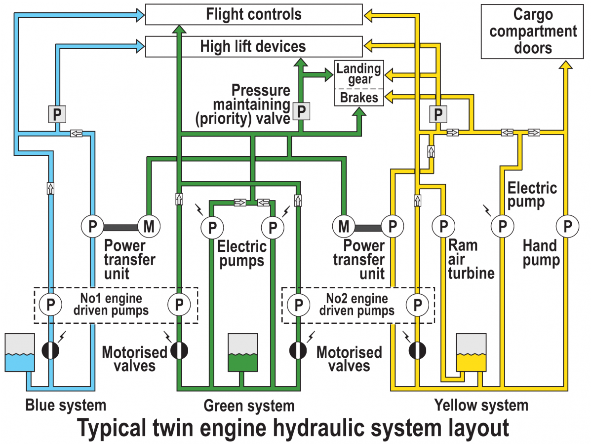 system questions a320 hydraulic training tom s pilot airline  [ 1197 x 903 Pixel ]