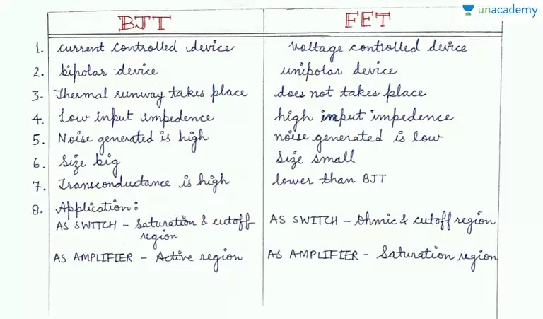 GATE Transistors (BJT and FET) Hand Written Lecture Notes