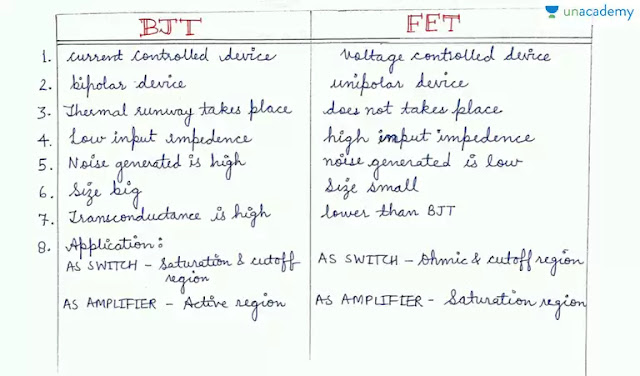 Comparison between BJT and FET | Field Effect Transistor (FET) for GATE - Unacademy