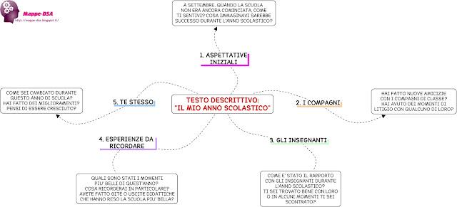 mappedsa mappe dsa mappa schema dsa dislessia disturbi apprendimento testo tema descrizione descrittivo il mio anno scolastico mappa concettuale