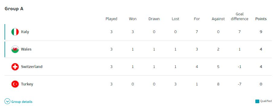 Euro 2020 Group A Final Results