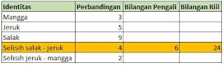 cara menyelesaikan perbandingan bertingkat denga tabel