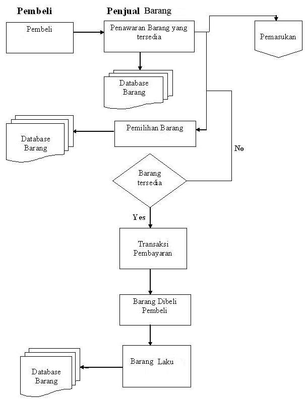 Sistem Informasi Akuntansi Contoh Flowchart Pembelian Barang