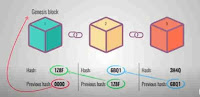 blockchain explain