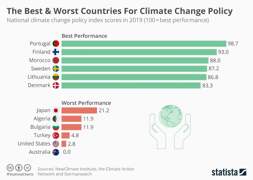 Global Climate change policies #infographic
