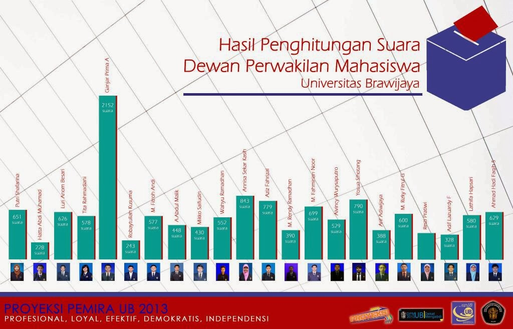 Hasil Perhitungan Suara Calon Presiden DPM UB