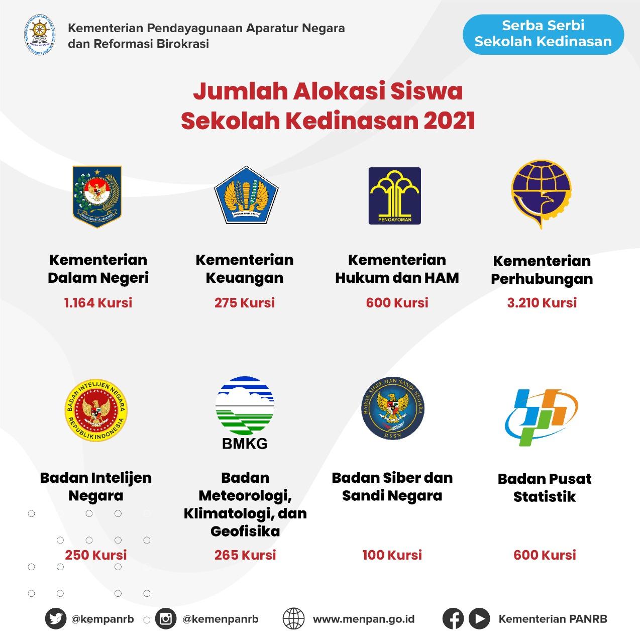 JADWAL DAN PERSYARATAN PENDAFTARAN SEKOLAH KEDINASAN TAHUN 2021 TAHUN AKADEMIK 2021/2022