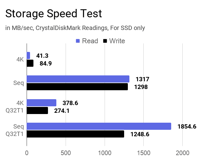 CrystalDiskMark results for SSD storage speed test on this laptop.