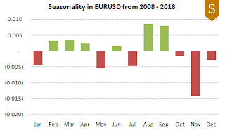 EURUSD FX Seasonality 2008-2018