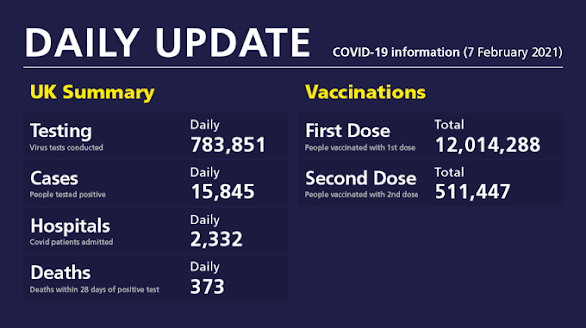 070221 daily update UK gov vaccination cases deaths