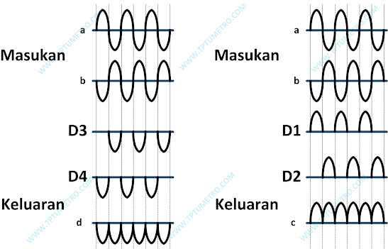 The working principle of a bridge rectifier
