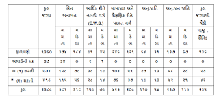 Category wise conductor vacancies in Gujarat state road transport corporation.png