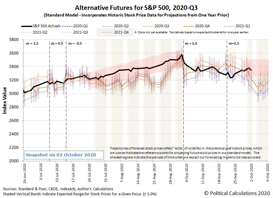 Alternative Futures - S&P 500 - 2020Q3 - Standard Model (m=+1.5 from 22 September 2020) - Snapshot on 2 Oct 2020