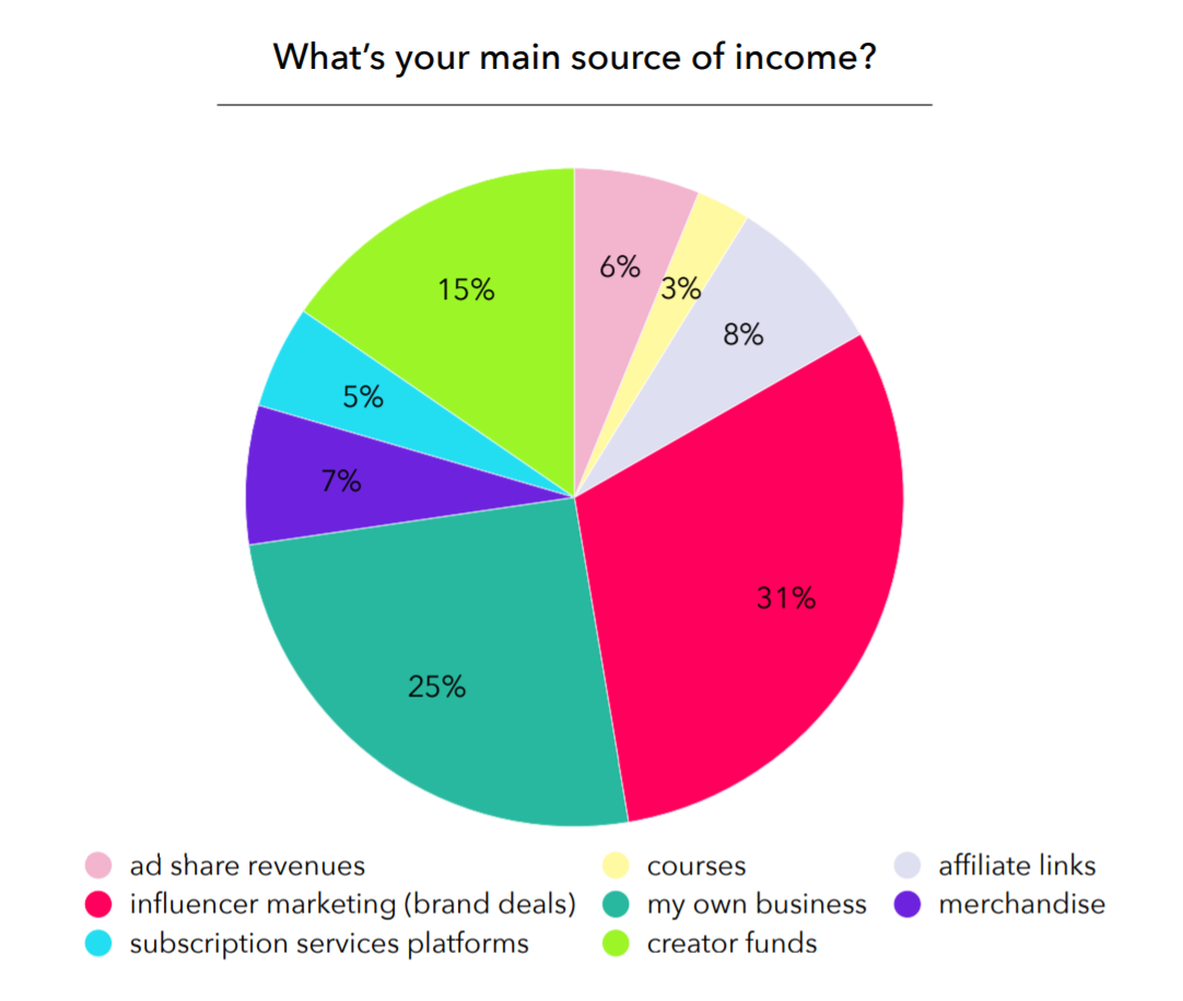 The main source of income for creators is the brand deal (31%).  Followed in second position by their own brand / company (25%) and creative funds (15%)