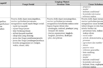 Kisi-Kisi UN UNBK Bahasa Inggris SMA/SMK/MAK 2020