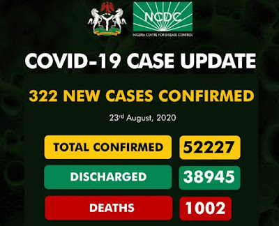 COVID-19: NCDC Confirms 322 New Cases, 5 Deaths, As Total Hits 52k
