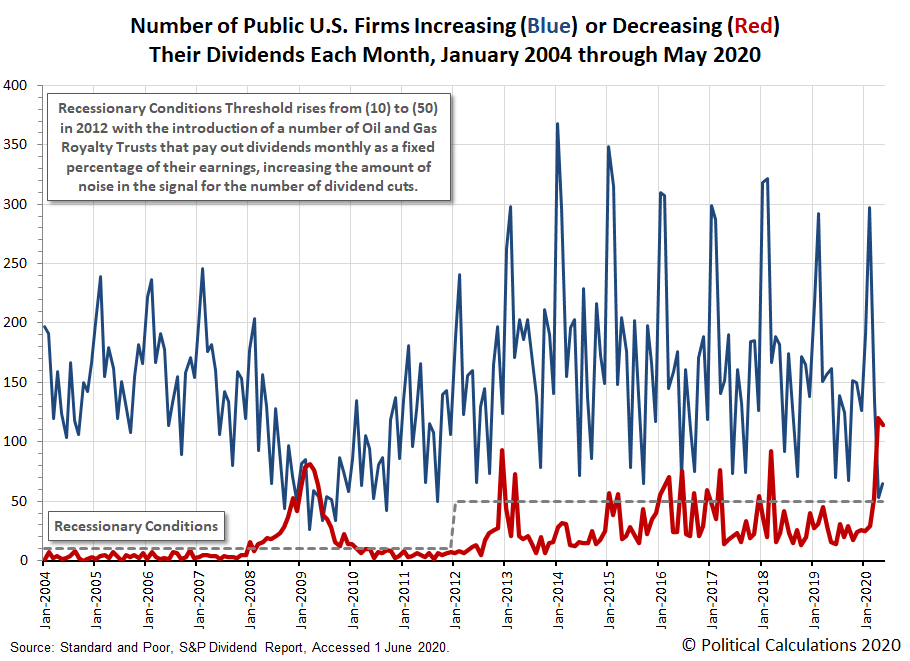 Number of Public U.S. Firms Increasing or Decreasing Their Dividends Each Month, January 2004 through May 2020