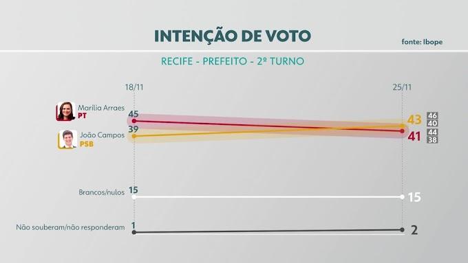 Ibope: João Campos 43% e Marília Arraes 41%