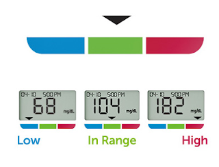 color sure technology blood glucose monitor