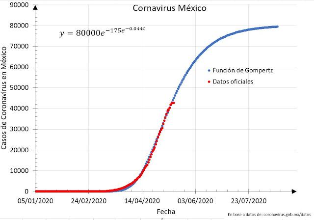 Mexico superara los 80 mil casos de coronavirus