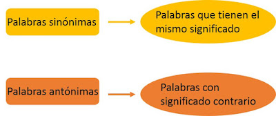 Resultado de imagen de sinonimos y antonimos