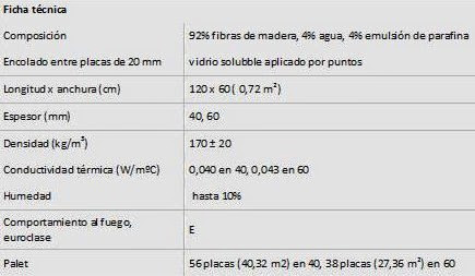 FIBRA DE MADERA. Tipos de aislantes