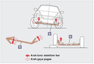 Fungsi stabilizer bar pada mobil