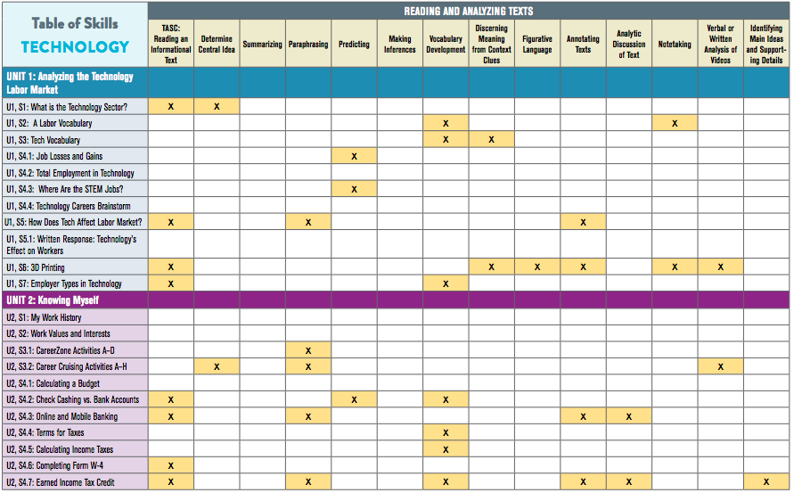 Image showing the table of skills from the Technology Career Kit
