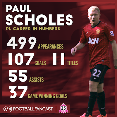 image result for paul scholes stats