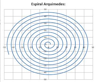 Espiral de Arquimedes y las Coordenadas polares en Excel