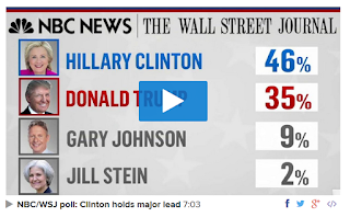 http://www.nbcnews.com/politics/first-read/poll-after-trump-tape-revelation-clinton-s-lead-double-digits-n663691