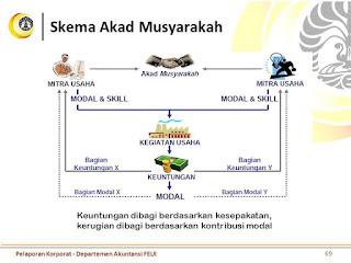 skema perjanjian musyarakah