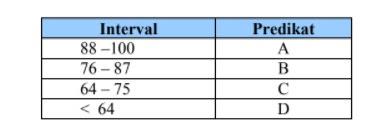 contoh interval predikat KKM