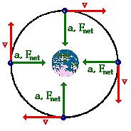 The Principles of Satellites in Circular Orbits