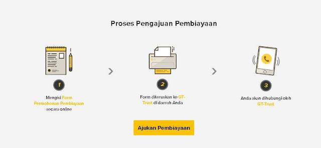 pinjaman-modal-usaha-tanpa-jaminan-online