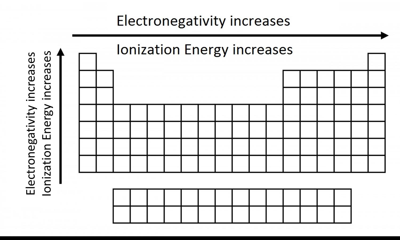Suka Chemistry Electronegativity And Ionization Energy