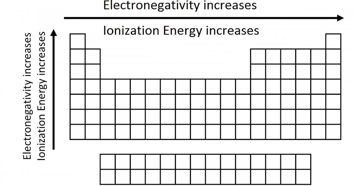 Suka Chemistry: Electronegativity and Ionization Energy